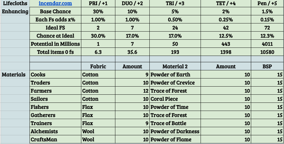 Crafted Gear List